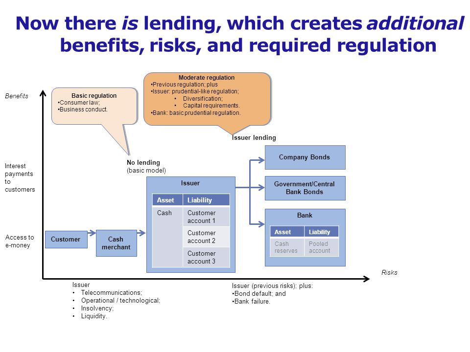 Access to e-money Benefits Risks Issuer Telecommunications; Operational / technological; Insolvency; Liquidity.