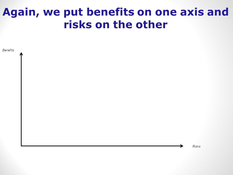 Benefits Risks Again, we put benefits on one axis and risks on the other