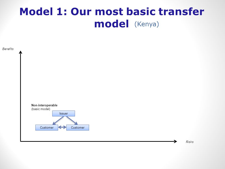 Benefits Risks Non-interoperable (basic model) Customer Issuer Model 1: Our most basic transfer model (Kenya)