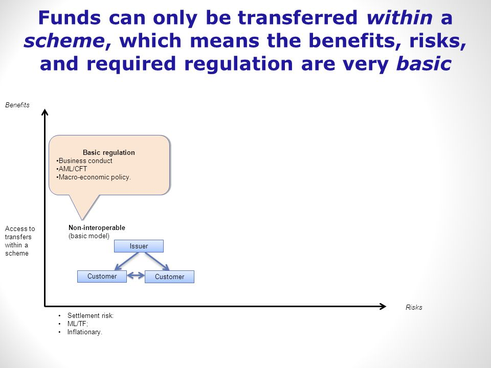 Benefits Risks Access to transfers within a scheme Settlement risk: ML/TF; Inflationary. Non-interoperable (basic model) Customer Issuer Basic regulat