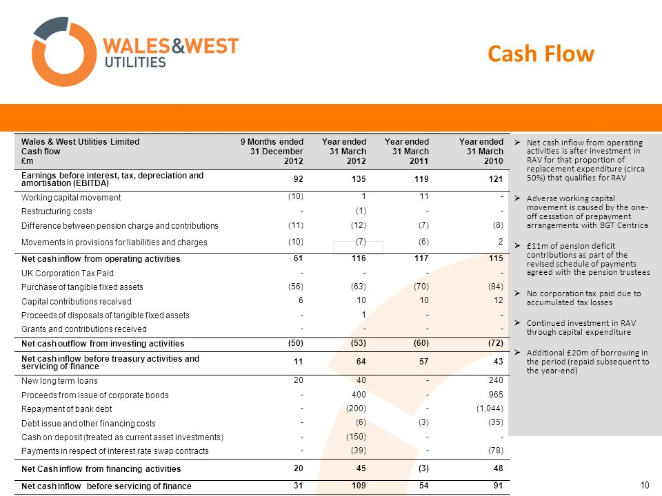 10 Cash Flow  Net cash inflow from operating activities is after investment in RAV for that proportion of replacement expenditure (circa 50%) that qualifies for RAV  Adverse working capital movement is caused by the one- off cessation of prepayment arrangements with BGT Centrica  £11m of pension deficit contributions as part of the revised schedule of payments agreed with the pension trustees  No corporation tax paid due to accumulated tax losses  Continued investment in RAV through capital expenditure  Additional £20m of borrowing in the period (repaid subsequent to the year-end) Wales & West Utilities Limited Cash flow £m 9 Months ended 31 December 2012 Year ended 31 March 2012 Year ended 31 March 2011 Year ended 31 March 2010 Earnings before interest, tax, depreciation and amortisation (EBITDA) 92135119121 Working capital movement (10)111- Restructuring costs -(1)-- Difference between pension charge and contributions (11)(12)(7)(8) Movements in provisions for liabilities and charges (10)(7)(6)2 Net cash inflow from operating activities 61116117115 UK Corporation Tax Paid ---- Purchase of tangible fixed assets (56)(63)(70)(84) Capital contributions received 610 12 Proceeds of disposals of tangible fixed assets -1-- Grants and contributions received ---- Net cash outflow from investing activities (50)(53)(60)(72) Net cash inflow before treasury activities and servicing of finance 11645743 New long term loans 2040-240 Proceeds from issue of corporate bonds -400-965 Repayment of bank debt -(200)-(1,044) Debt issue and other financing costs -(6)(3)(35) Cash on deposit (treated as current asset investments) -(150)-- Payments in respect of interest rate swap contracts -(39)-(78) Net Cash inflow from financing activities 2045(3)48 Net cash inflow before servicing of finance 311095491