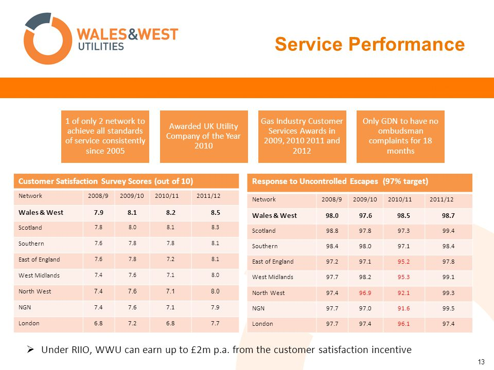 13 Service Performance 1 of only 2 network to achieve all standards of service consistently since 2005 Awarded UK Utility Company of the Year 2010 Gas Industry Customer Services Awards in 2009, 2010 2011 and 2012 Only GDN to have no ombudsman complaints for 18 months  Under RIIO, WWU can earn up to £2m p.a.