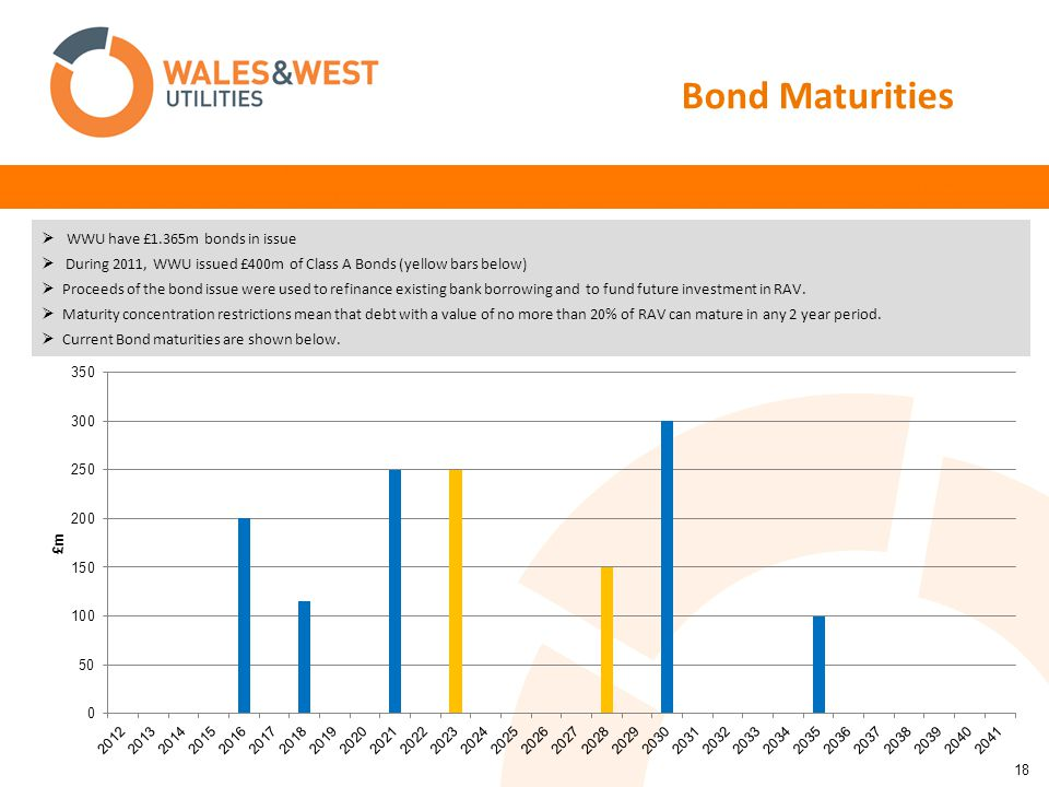 18 Bond Maturities  WWU have £1.365m bonds in issue  During 2011, WWU issued £400m of Class A Bonds (yellow bars below)  Proceeds of the bond issue