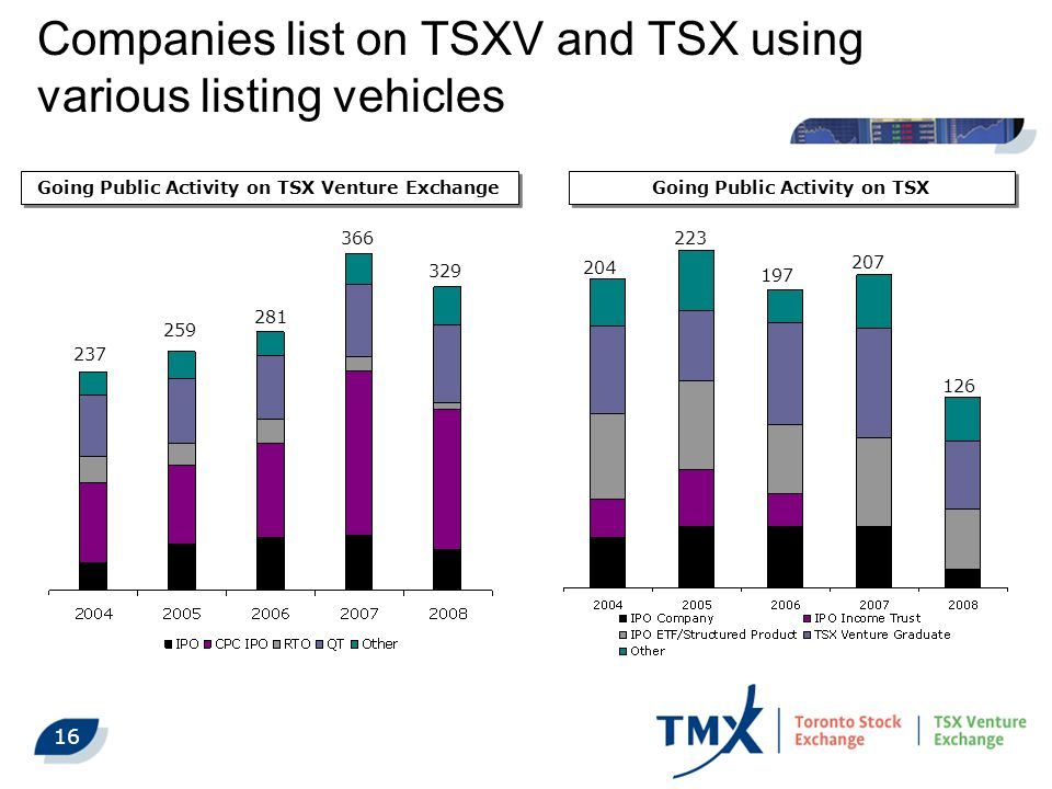 16 Going Public Activity on TSX Venture Exchange 237 259 281 366 329 Companies list on TSXV and TSX using various listing vehicles 204 Going Public Activity on TSX 197 223 207 126
