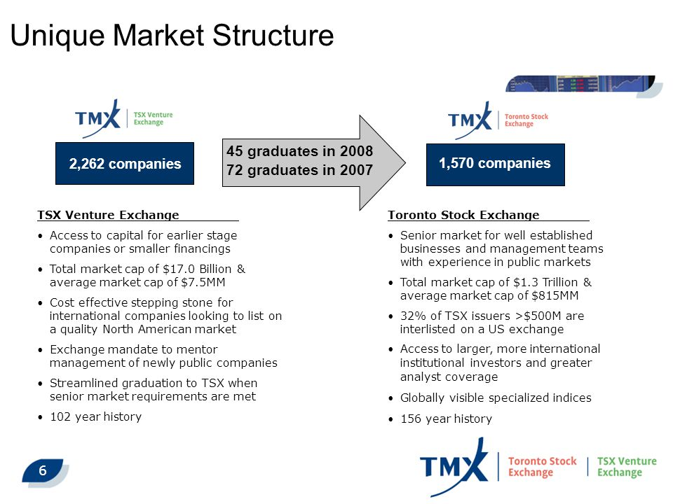 6 2,262 companies 45 graduates in 2008 72 graduates in 2007 1,570 companies TSX Venture Exchange Access to capital for earlier stage companies or smaller financings Total market cap of $17.0 Billion & average market cap of $7.5MM Cost effective stepping stone for international companies looking to list on a quality North American market Exchange mandate to mentor management of newly public companies Streamlined graduation to TSX when senior market requirements are met 102 year history Toronto Stock Exchange Senior market for well established businesses and management teams with experience in public markets Total market cap of $1.3 Trillion & average market cap of $815MM 32% of TSX issuers >$500M are interlisted on a US exchange Access to larger, more international institutional investors and greater analyst coverage Globally visible specialized indices 156 year history Unique Market Structure