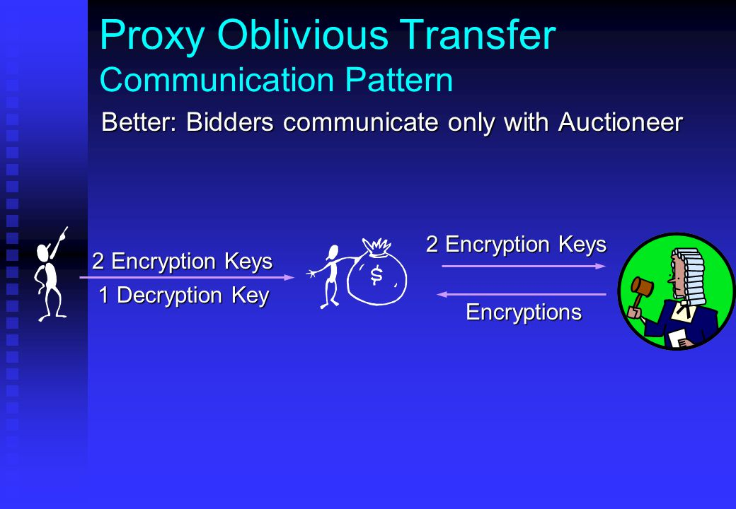 Proxy Oblivious Transfer Communication Pattern Better: Bidders communicate only with Auctioneer 1 Decryption Key Encryptions 2 Encryption Keys