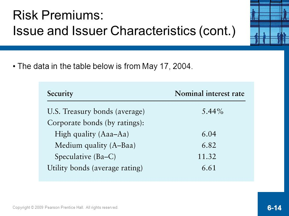 Copyright © 2009 Pearson Prentice Hall. All rights reserved. 6-14 Risk Premiums: Issue and Issuer Characteristics (cont.) The data in the table below