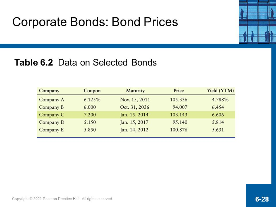 Copyright © 2009 Pearson Prentice Hall. All rights reserved. 6-28 Corporate Bonds: Bond Prices Table 6.2 Data on Selected Bonds