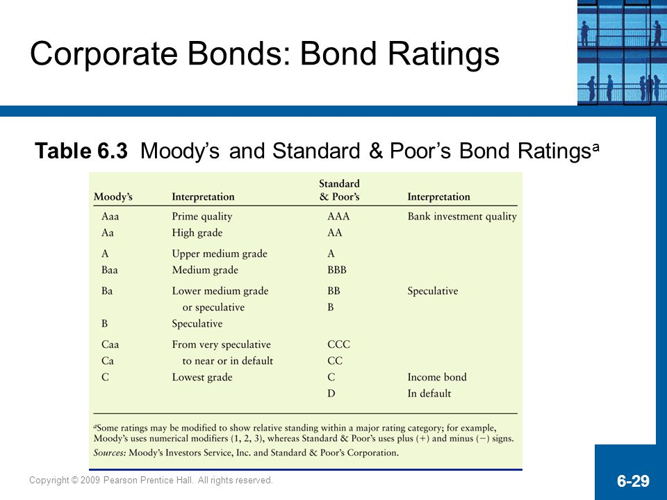 Copyright © 2009 Pearson Prentice Hall. All rights reserved. 6-29 Corporate Bonds: Bond Ratings Table 6.3 Moody's and Standard & Poor's Bond Ratings a