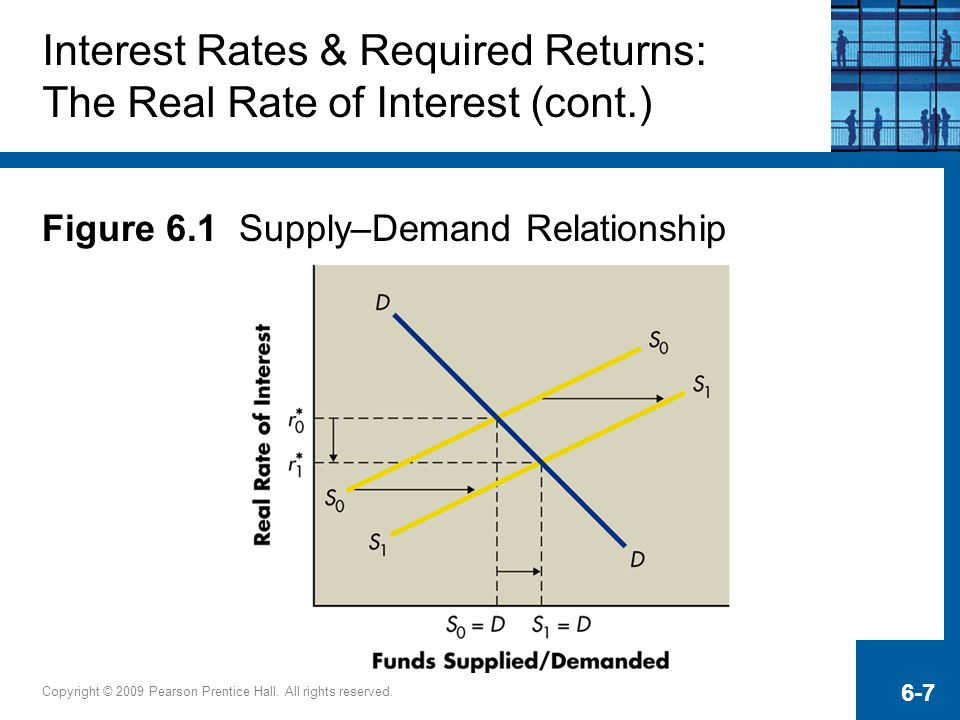 Copyright © 2009 Pearson Prentice Hall. All rights reserved. 6-7 Interest Rates & Required Returns: The Real Rate of Interest (cont.) Figure 6.1 Suppl