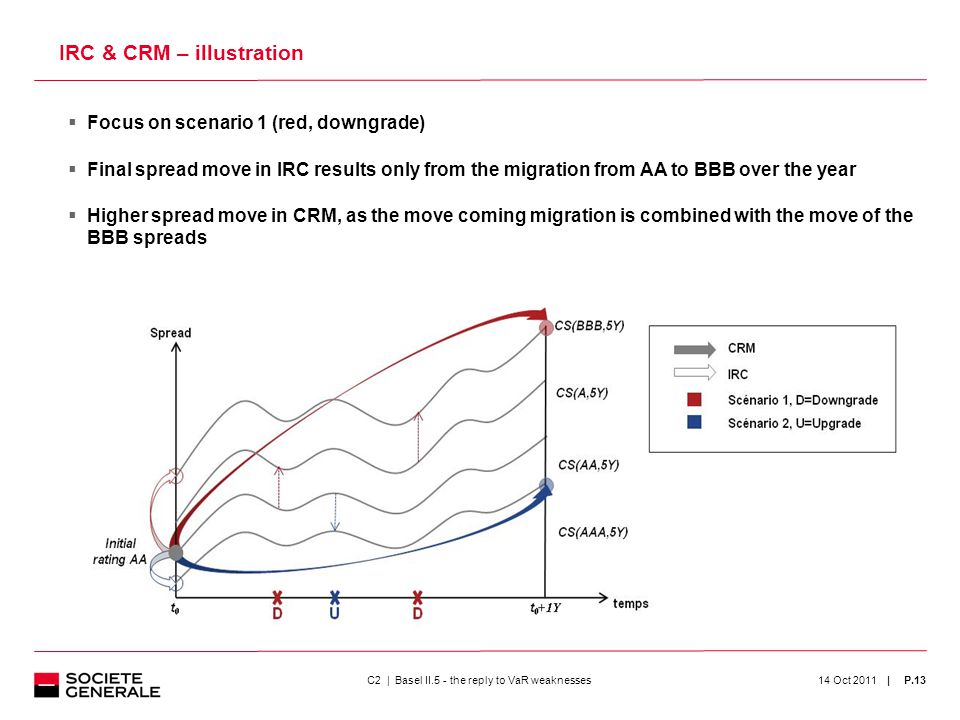 | IRC & CRM – illustration  Focus on scenario 1 (red, downgrade)  Final spread move in IRC results only from the migration from AA to BBB over the year  Higher spread move in CRM, as the move coming migration is combined with the move of the BBB spreads 13 14 Oct 2011P.13C2 | Basel II.5 - the reply to VaR weaknesses