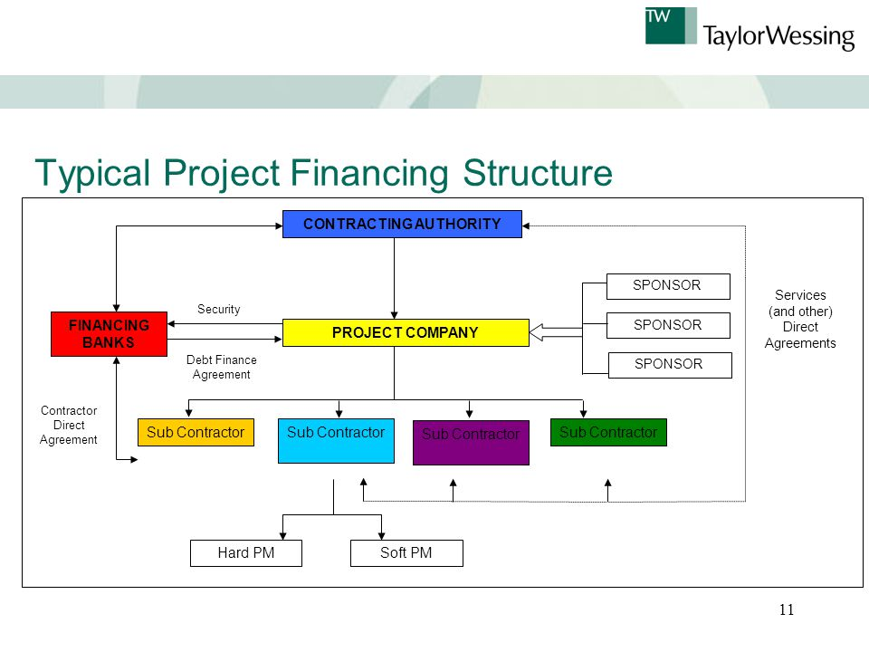 11 Typical Project Financing Structure CONTRACTING AUTHORITY PROJECT COMPANY SPONSOR Sub Contractor Services (and other) Direct Agreements Security Debt Finance Agreement Hard PMSoft PM Contractor Direct Agreement FINANCING BANKS