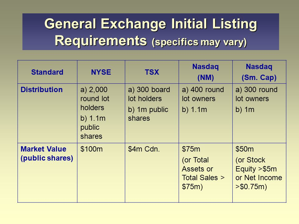 General Exchange Initial Listing Requirements (specifics may vary) StandardNYSETSX Nasdaq (NM) Nasdaq (Sm. Cap) Distributiona) 2,000 round lot holders