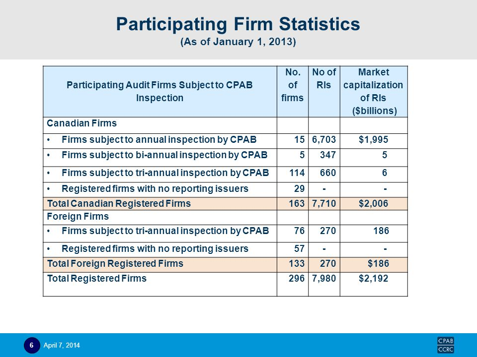 Participating Firm Statistics (As of January 1, 2013) Participating Audit Firms Subject to CPAB Inspection No. of firms No of RIs Market capitalizatio