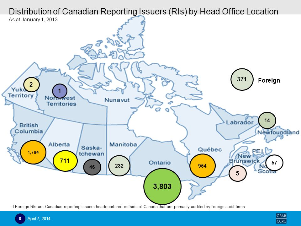 954 1,784 3,803 46 57 5 14 232 711 371 Foreign 1 2 Distribution of Canadian Reporting Issuers (RIs) by Head Office Location As at January 1, 2013 1 Fo