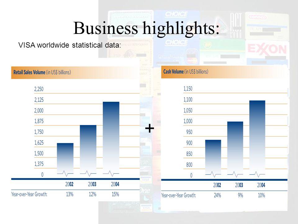 Business highlights: VISA worldwide statistical data: +