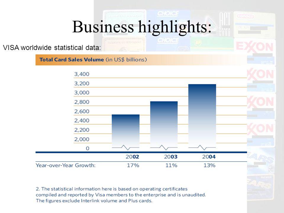 Business highlights: VISA worldwide statistical data:
