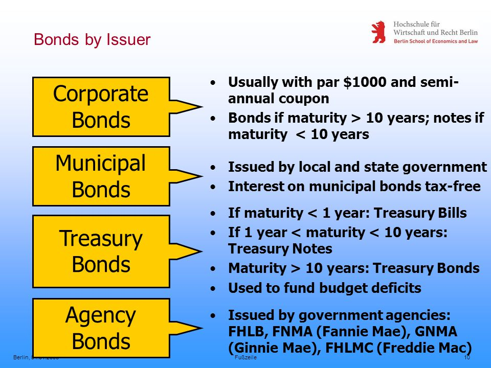 Berlin, 04.01.2006Fußzeile10 Bonds by Issuer Corporate Bonds Usually with par $1000 and semi- annual coupon Bonds if maturity > 10 years; notes if maturity < 10 years Municipal Bonds Issued by local and state government Interest on municipal bonds tax-free Treasury Bonds If maturity < 1 year: Treasury Bills If 1 year < maturity < 10 years: Treasury Notes Maturity > 10 years: Treasury Bonds Used to fund budget deficits Agency Bonds Issued by government agencies: FHLB, FNMA (Fannie Mae), GNMA (Ginnie Mae), FHLMC (Freddie Mac)
