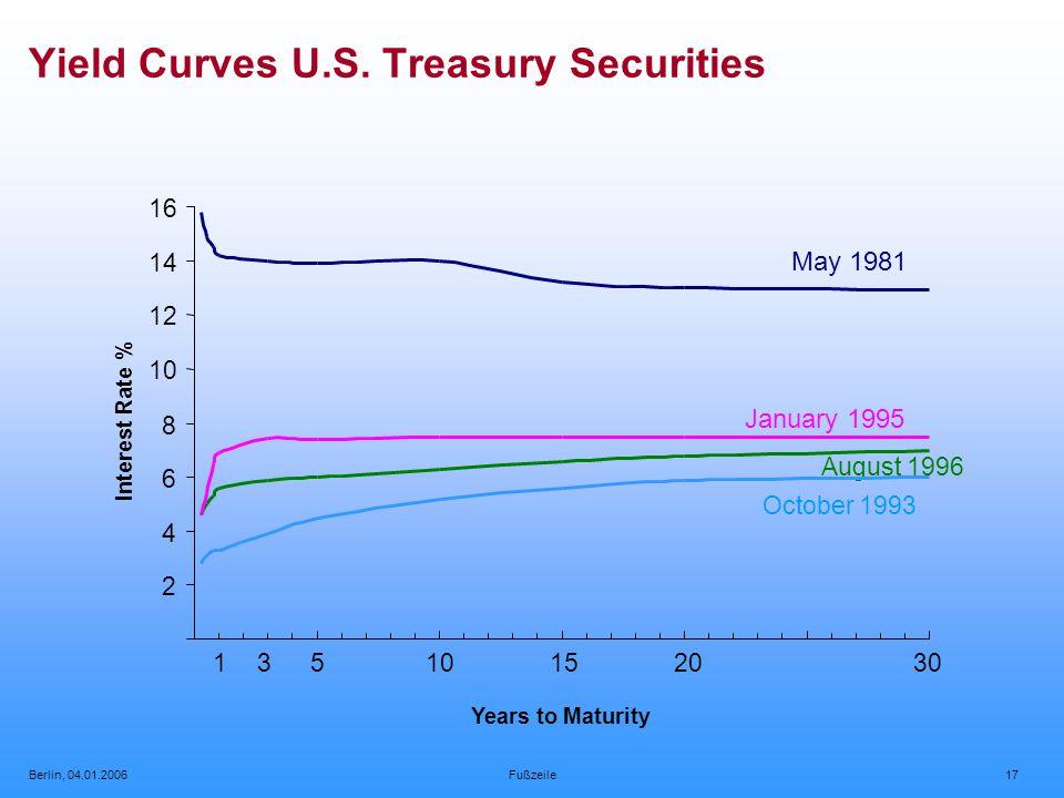 Berlin, 04.01.2006Fußzeile17 Yield Curves U.S.
