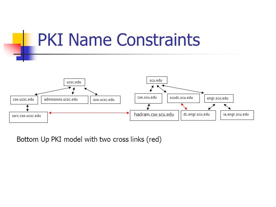 PKI Name Constraints Bottom Up PKI model with two cross links (red) scu.edu cse.scu.edu scudc.scu.edu dc.engr.scu.edu hadram.cse.scu.edu ia.engr.scu.edu engr.scu.edu ucsc.edu cse.ucsc.edu ssrc.cse.ucsc.edu admissions.ucsc.edu soe.ucsc.edu