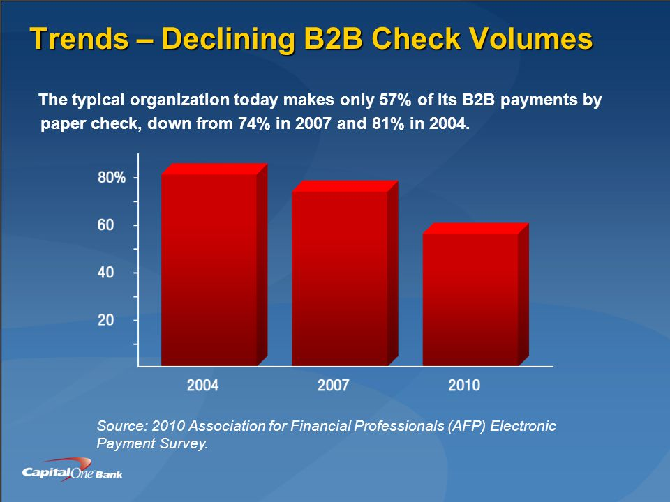 Trends – Declining B2B Check Volumes The typical organization today makes only 57% of its B2B payments by paper check, down from 74% in 2007 and 81% in 2004.