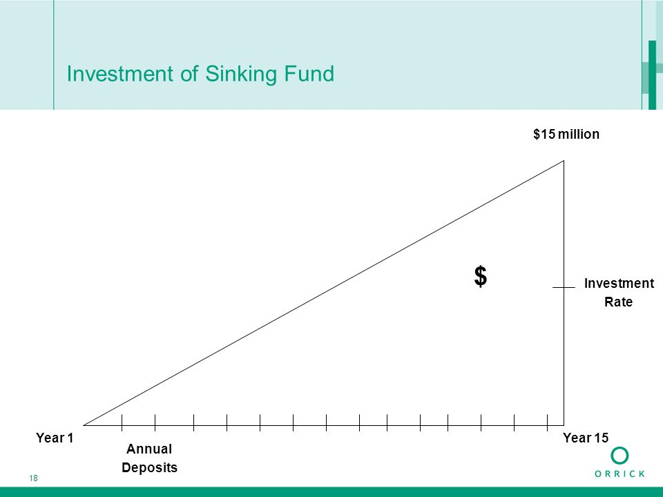 18 Investment of Sinking Fund $ $15 million Year 1 Annual Deposits Investment Rate Year 15