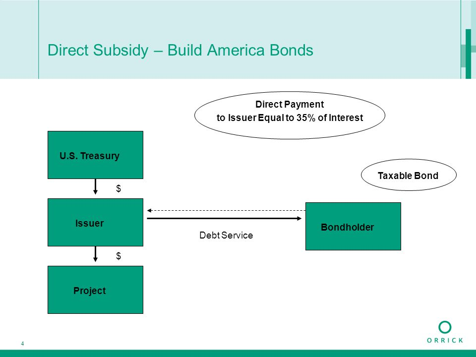 4 Direct Subsidy – Build America Bonds Debt Service Taxable Bond $ $ U.S. Treasury Issuer Project Bondholder Direct Payment to Issuer Equal to 35% of