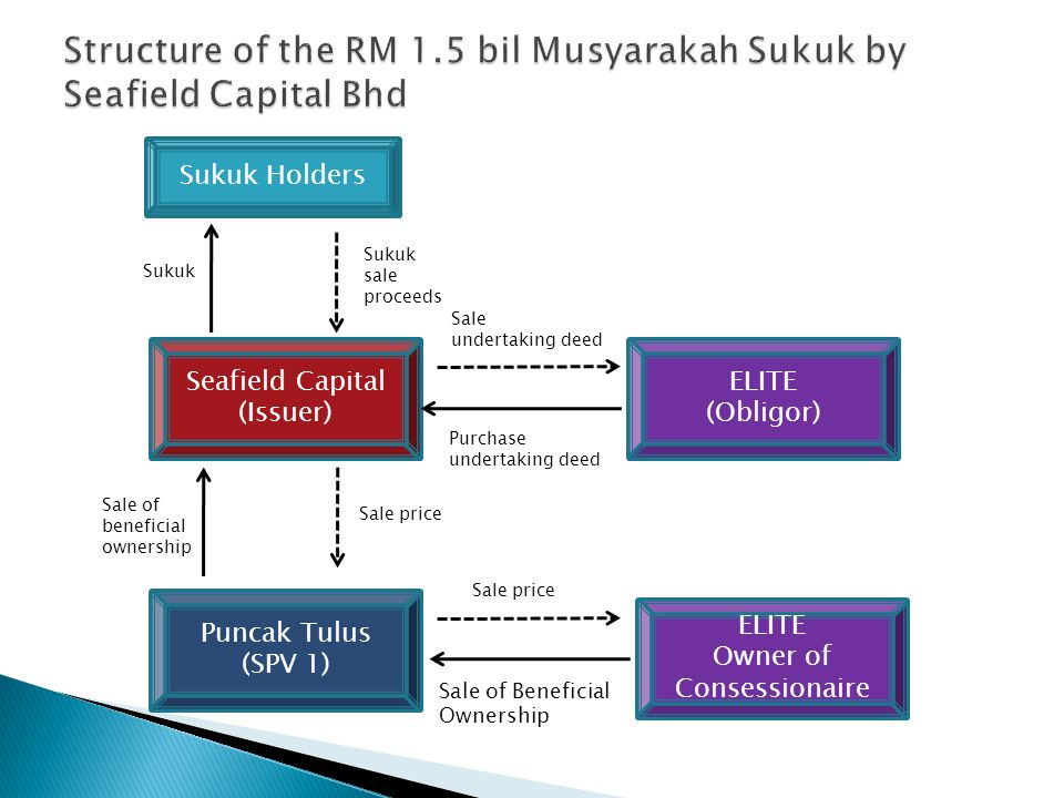 Sukuk Holders Seafield Capital (Issuer) Puncak Tulus (SPV 1) ELITE (Obligor) ELITE Owner of Consessionaire Sale of Beneficial Ownership Purchase undertaking deed Sale of beneficial ownership Sukuk Sukuk sale proceeds Sale price Sale undertaking deed