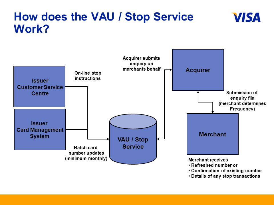 Presentation Identifier.6 Information Classification as Needed How does the VAU / Stop Service Work.