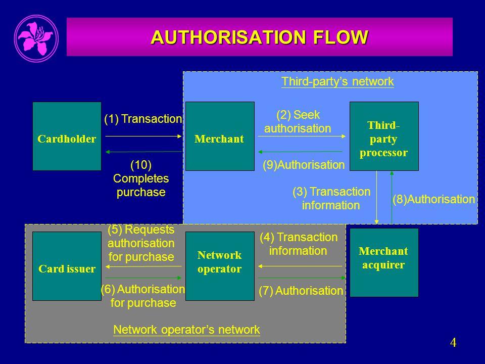 4 AUTHORISATION FLOW Merchant Third- party processor Merchant acquirer Network operatorCard issuer Cardholder (1) Transaction (2) Seek authorisation (3) Transaction information (4) Transaction information (5) Requests authorisation for purchase (6) Authorisation for purchase (7) Authorisation (8)Authorisation (9)Authorisation(10) Completes purchase Third-party's network Network operator's network