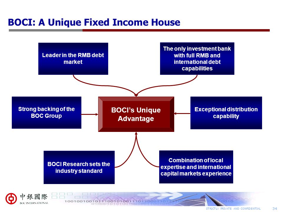 34 STRICTLY PRIVATE AND CONFIDENTIAL BOCI: A Unique Fixed Income House Combination of local expertise and international capital markets experience The only investment bank with full RMB and international debt capabilities Leader in the RMB debt market Exceptional distribution capability BOCI's Unique Advantage Strong backing of the BOC Group BOCI Research sets the industry standard