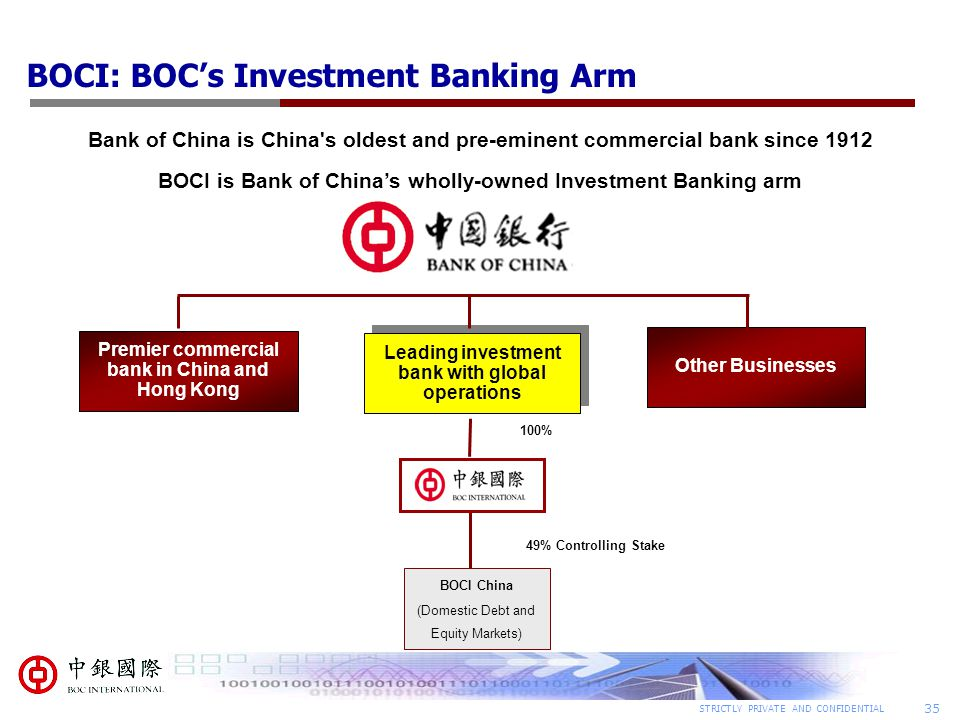 35 STRICTLY PRIVATE AND CONFIDENTIAL BOCI: BOC's Investment Banking Arm Leading investment bank with global operations Premier commercial bank in China and Hong Kong Other Businesses 100% BOCI China (Domestic Debt and Equity Markets) 49% Controlling Stake Bank of China is China s oldest and pre-eminent commercial bank since 1912 BOCI is Bank of China's wholly-owned Investment Banking arm