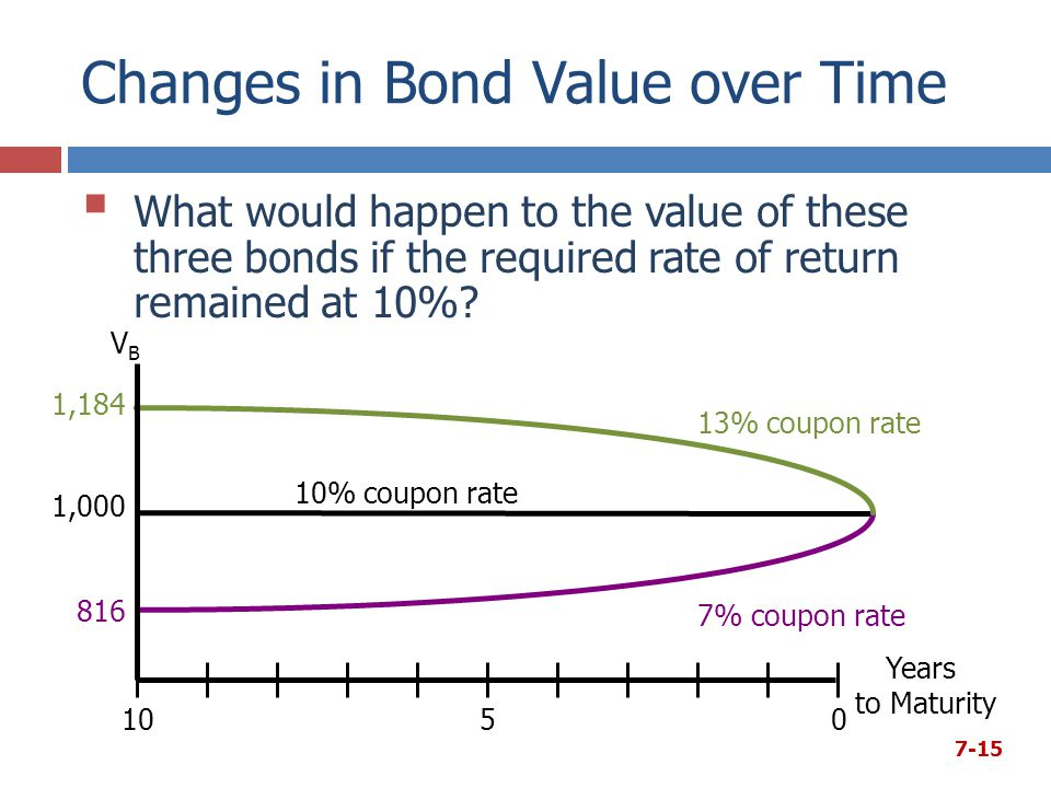 Changes in Bond Value over Time  What would happen to the value of these three bonds if the required rate of return remained at 10%? 7-15 Years to Ma