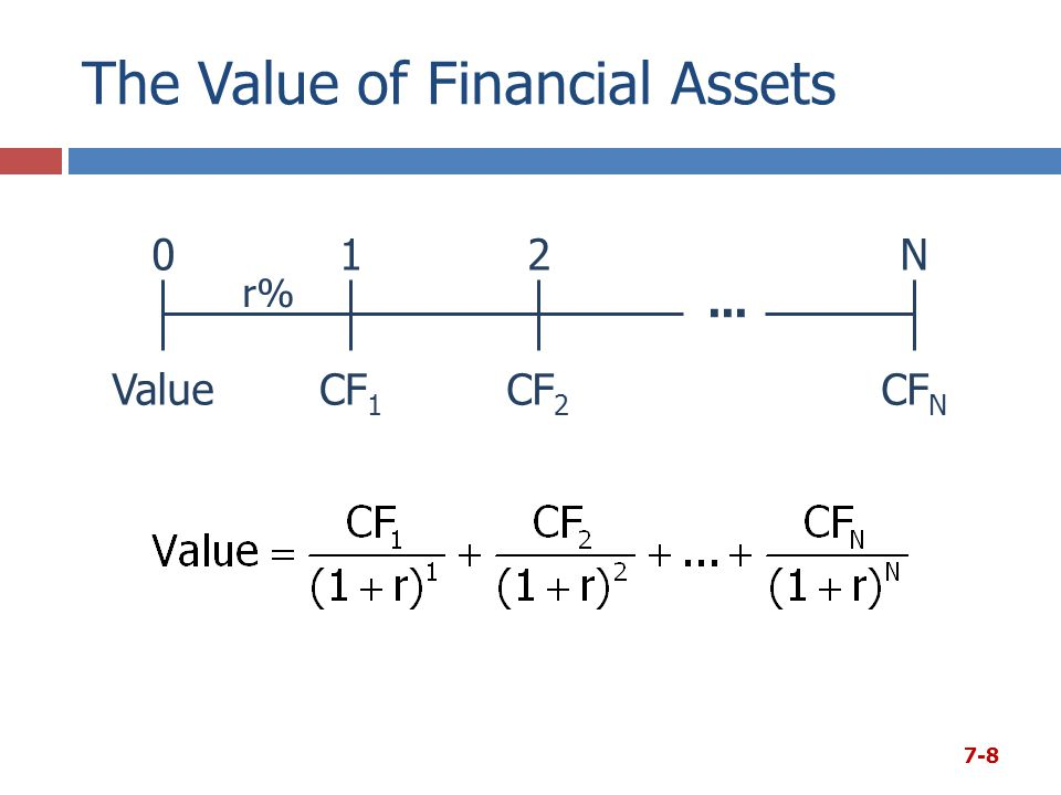 The Value of Financial Assets 012N r% CF 1 CF N CF 2 Value... 7-8