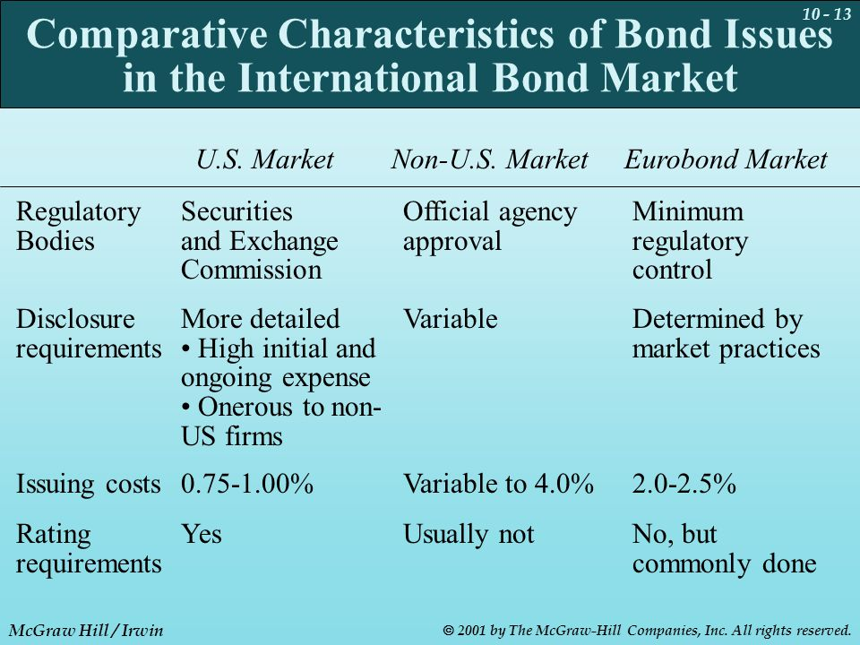 10 - 13 McGraw Hill / Irwin  2001 by The McGraw-Hill Companies, Inc. All rights reserved. Comparative Characteristics of Bond Issues in the Internati