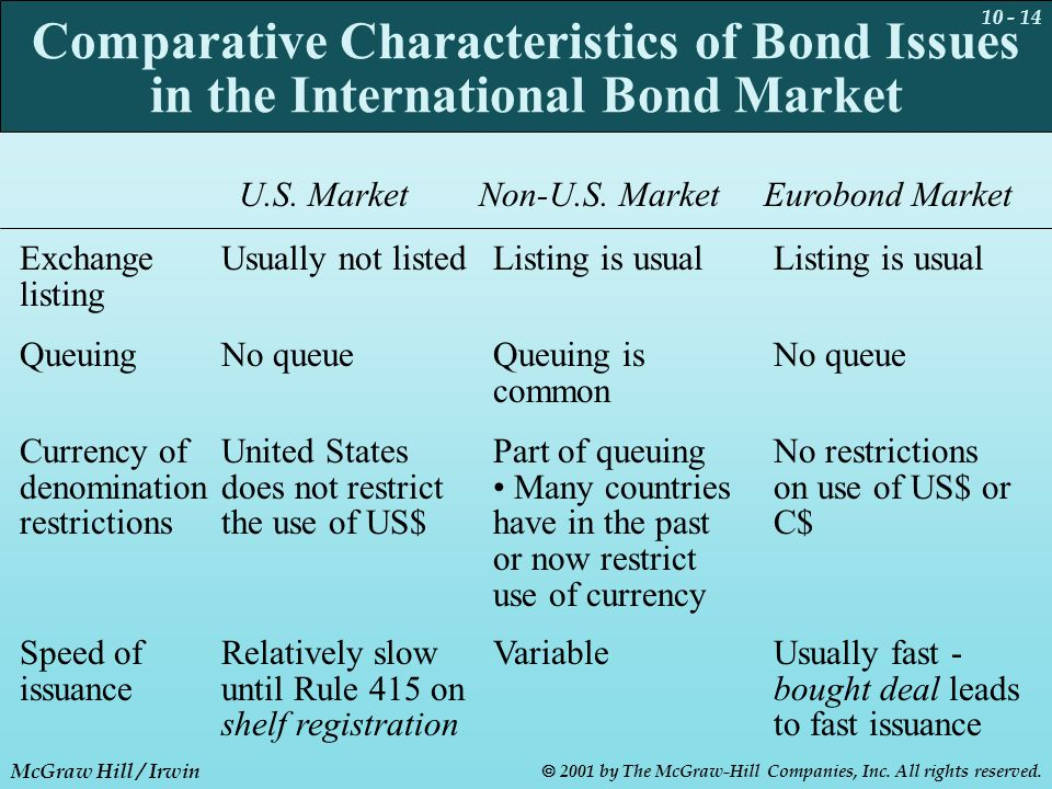 10 - 14 McGraw Hill / Irwin  2001 by The McGraw-Hill Companies, Inc. All rights reserved. Comparative Characteristics of Bond Issues in the Internati