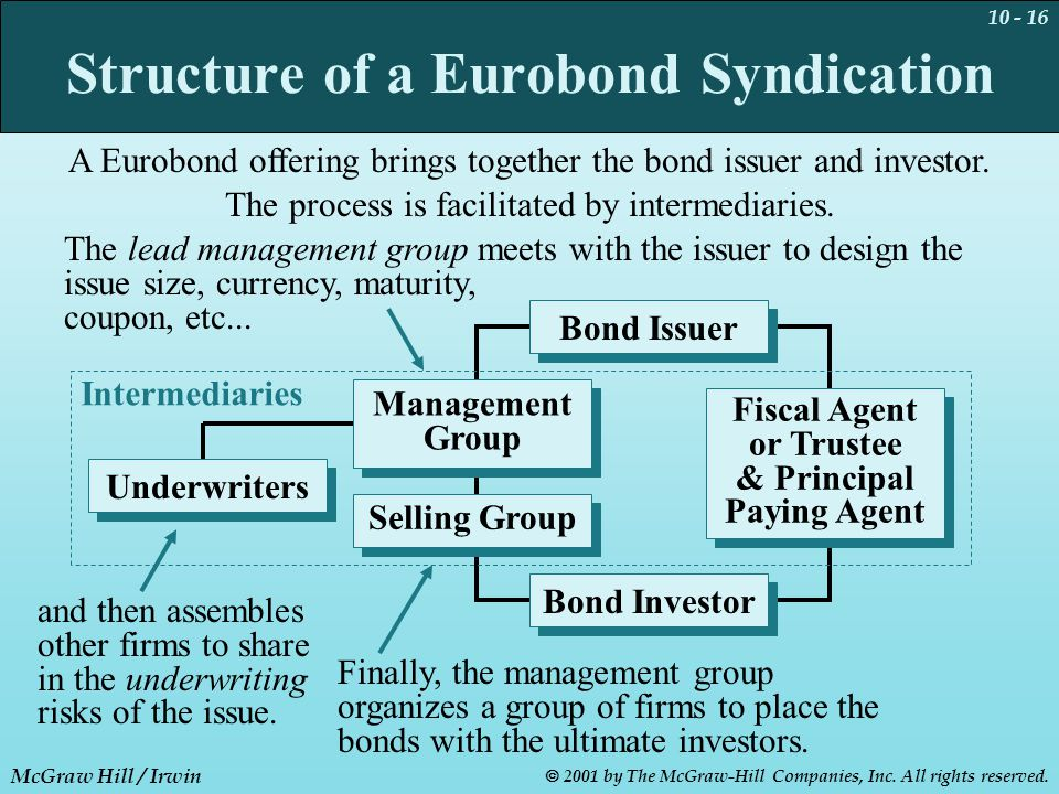 10 - 16 McGraw Hill / Irwin  2001 by The McGraw-Hill Companies, Inc. All rights reserved. Bond Investor Bond Issuer Structure of a Eurobond Syndicati