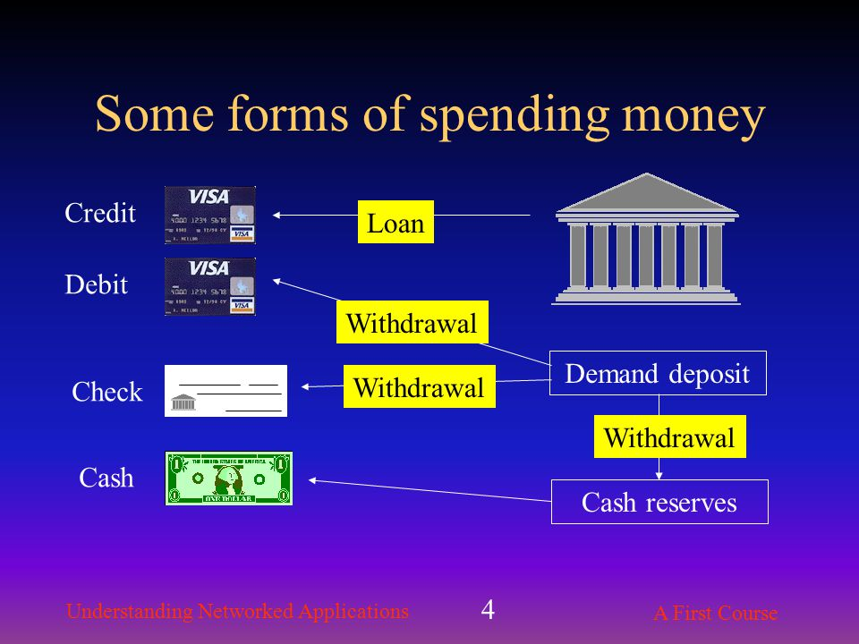 Understanding Networked Applications A First Course 4 Some forms of spending money Demand deposit Cash reserves Credit Debit Check Cash Loan Withdrawal