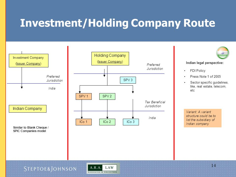 14 Investment/Holding Company Route SPV 3 Indian Company Investment Company (Issuer Company) India Preferred Jurisdiction Holding Company (Issuer Company) Preferred Jurisdiction Tax Beneficial Jurisdiction India SPV 1SPV 2 ICo 1ICo 2ICo 3 Similar to Blank Cheque / SPIC Companies model FDI Policy Press Note 1 of 2005 Sector specific guidelines, like, real estate, telecom, etc Indian legal perspective: Variant: A variant structure could be to list the subsidiary of Indian company