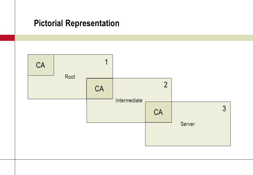 Pictorial Representation Root Intermediate Server CA 1 2 3