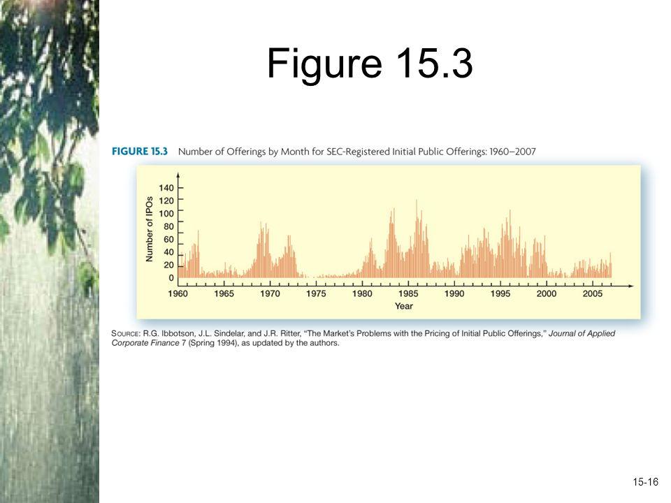 Figure 15.3 Insert figure 15.3 here 15-16