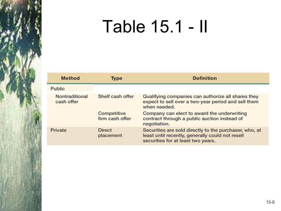 Table 15.1 - II 15-8