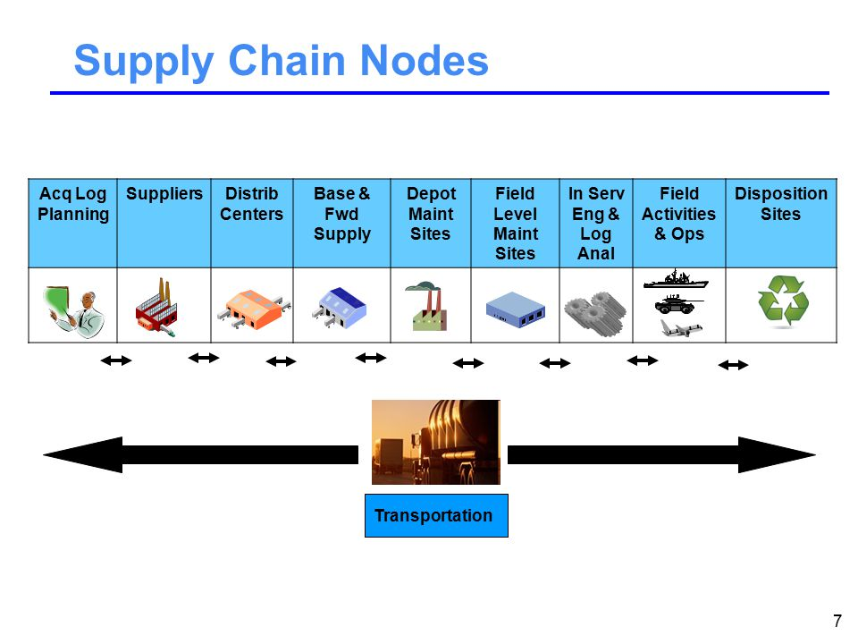 7 Supply Chain Nodes Acq Log Planning SuppliersDistrib Centers Base & Fwd Supply Depot Maint Sites Field Level Maint Sites In Serv Eng & Log Anal Field Activities & Ops Disposition Sites Transportation