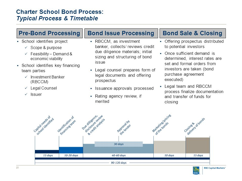 25 Charter School Bond Process: Typical Process & Timetable Pre-Bond ProcessingBond Issue ProcessingBond Sale & Closing  School identifies project Scope & purpose Feasibility – Demand & economic viability  School identifies key financing team parties Investment Banker (RBCCM) Legal Counsel Issuer  RBCCM, as investment banker, collects/ reviews credit due diligence materials; initial sizing and structuring of bond issue  Legal counsel prepares form of legal documents and offering prospectus  Issuance approvals processed  Rating agency review, if merited  Offering prospectus distributed to potential investors  Once sufficient demand is determined, interest rates are set and formal orders from investors are taken (bond purchase agreement executed)  Legal team and RBCCM process finalize documentation and transfer of funds for closing