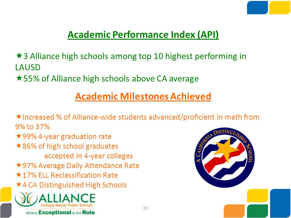 33 Academic Performance Index (API)  3 Alliance high schools among top 10 highest performing in LAUSD  55% of Alliance high schools above CA average