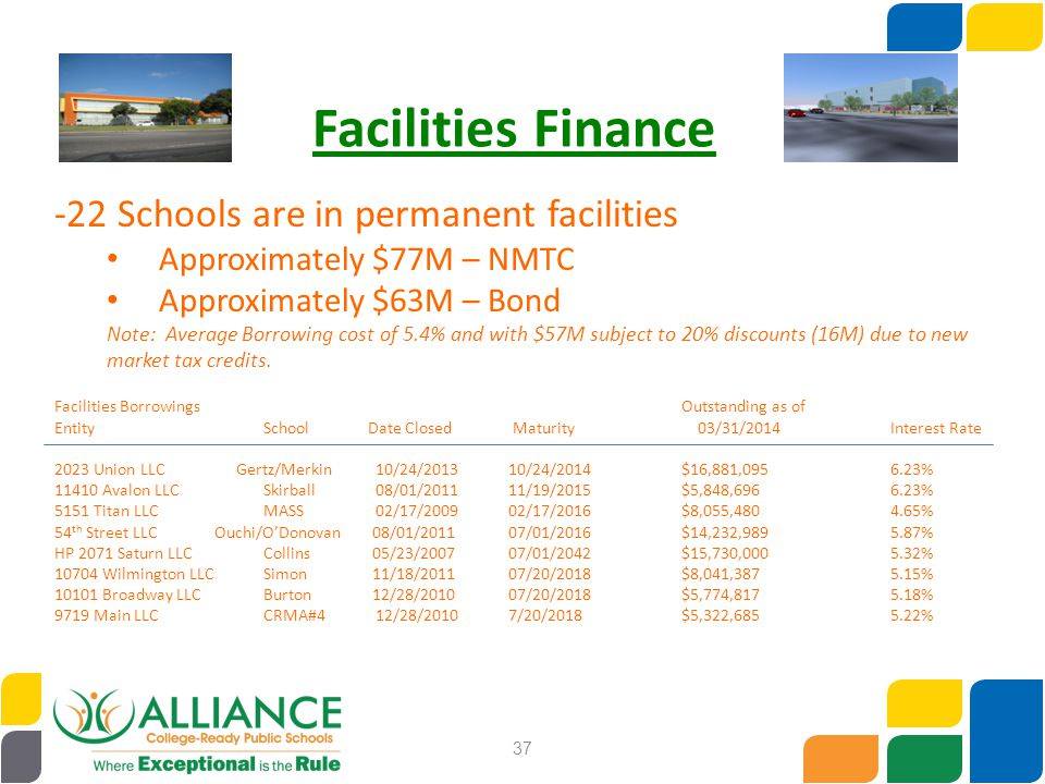 37 Facilities Finance -22 Schools are in permanent facilities Approximately $77M – NMTC Approximately $63M – Bond Note: Average Borrowing cost of 5.4%