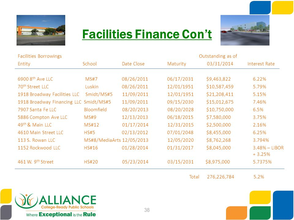 Facilities Finance Con't Facilities Borrowings Outstanding as of Entity School Date Close Maturity 03/31/2014 Interest Rate 6900 8 th Ave LLC MS#7 08/26/2011 06/17/2031 $9,463,8226.22% 70 th Street LLC Luskin 08/26/2011 12/01/1951 $10,587,4595.79% 1918 Broadway Facilities LLC Smidt/MS#5 11/09/2011 12/01/1951 $21,208,4115.15% 1918 Broadway Financing LLC Smidt/MS#5 11/09/2011 09/15/2030 $15,012,6757.46% 7907 Santa Fe LLC Bloomfield 08/20/2013 08/20/2028 $10,750,0006.5% 5886 Compton Ave LLC MS#9 12/13/2013 06/18/2015 $7,580,0003.75% 49 th & Main LLC MS#12 01/17/2014 12/31/2015 $2,500,0002.16% 4610 Main Street LLC HS#5 02/13/2012 07/01/2048 $8,455,0006.25% 113 S.
