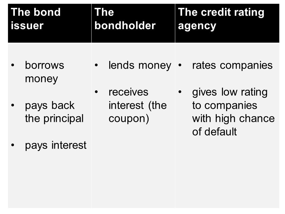 The bond issuer The bondholder The credit rating agency borrows money pays back the principal pays interest lends money receives interest (the coupon)