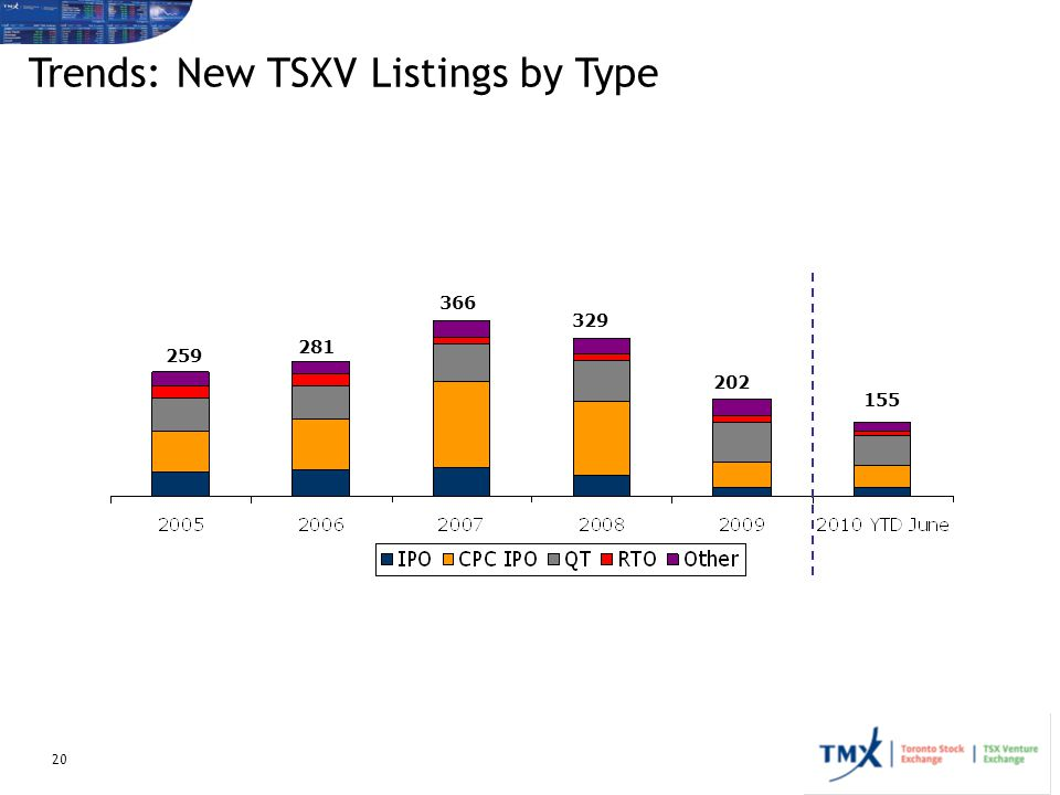 20 259 329 281 366 202 Trends: New TSXV Listings by Type 155