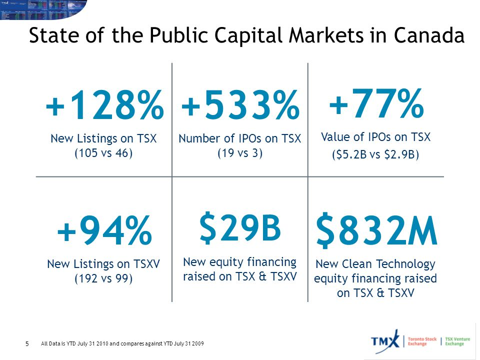 5 State of the Public Capital Markets in Canada +128% New Listings on TSX (105 vs 46) +533% Number of IPOs on TSX (19 vs 3) +77% Value of IPOs on TSX